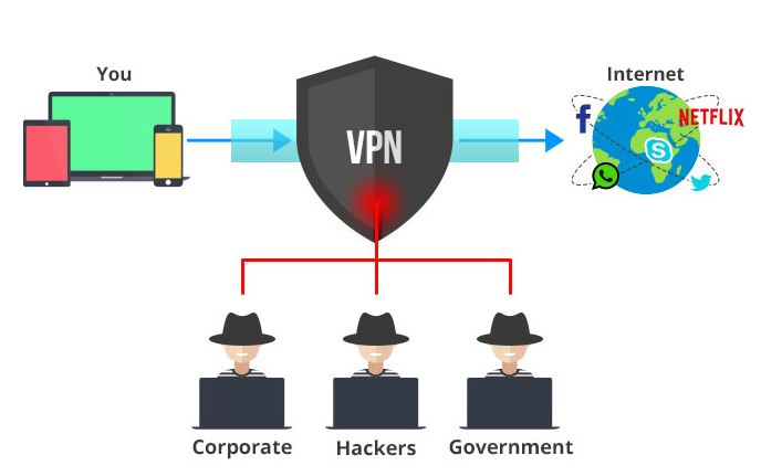 how a vpn works android