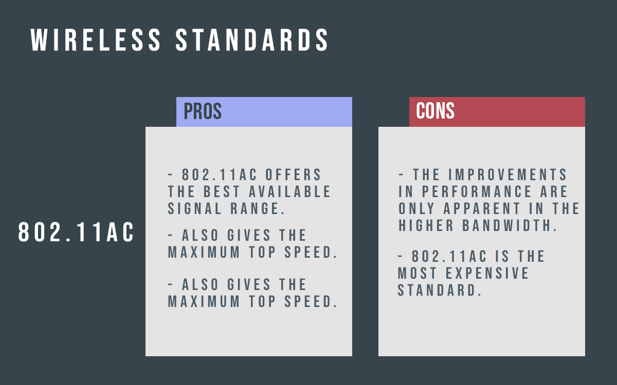 Graphic shows the pros and cons of wireless standard.